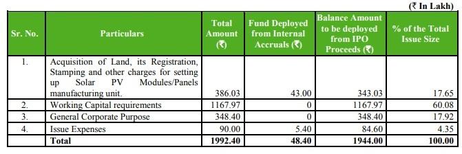 Utlization of Fund